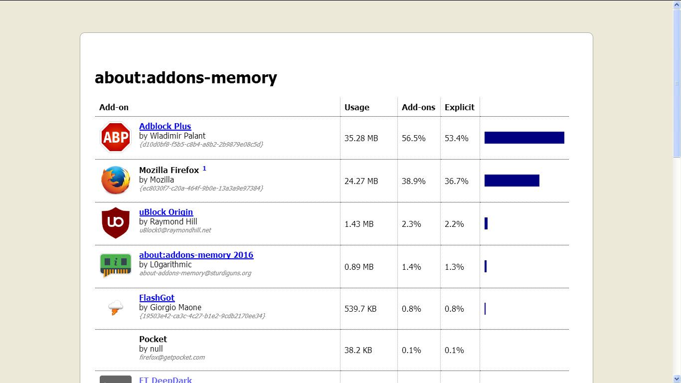 Perchè Firefox consuma troppa RAM? Ecco perchè